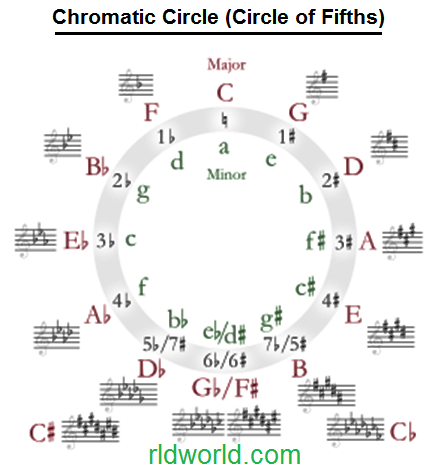 450px-Circle_of_fifths_deluxe_4.svg