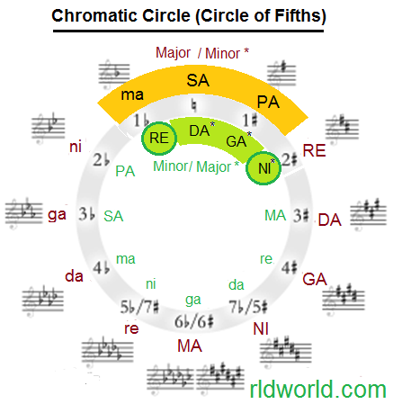 450px-Circle_of_fifths_Indian_Groups